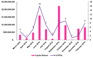 Trend of Capital Raised and IPO Events