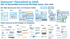 Unicorns* Flourished in 2018