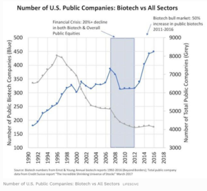 Number of U.S. Public Companies: Biotech vs. All Sectors